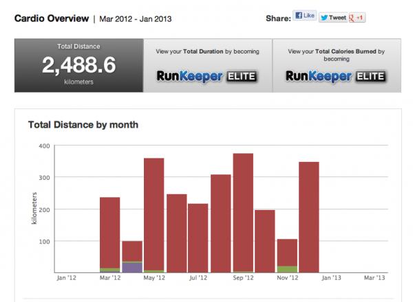 runkeeper-2012-report
